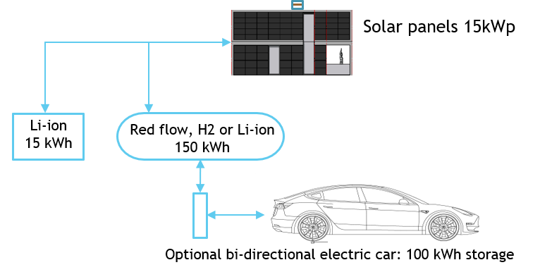 Electric car charge eng
